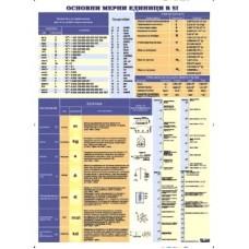 Basic SI units