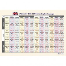 The tenses in English language